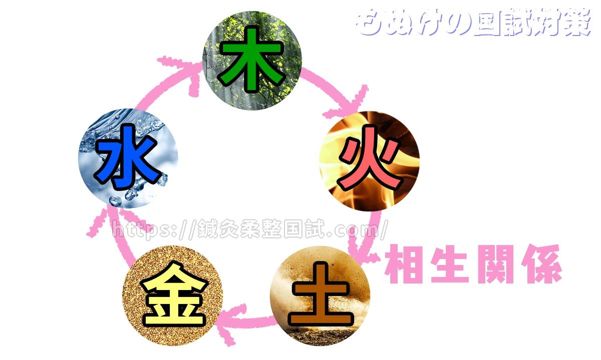 五行学説 相生関係